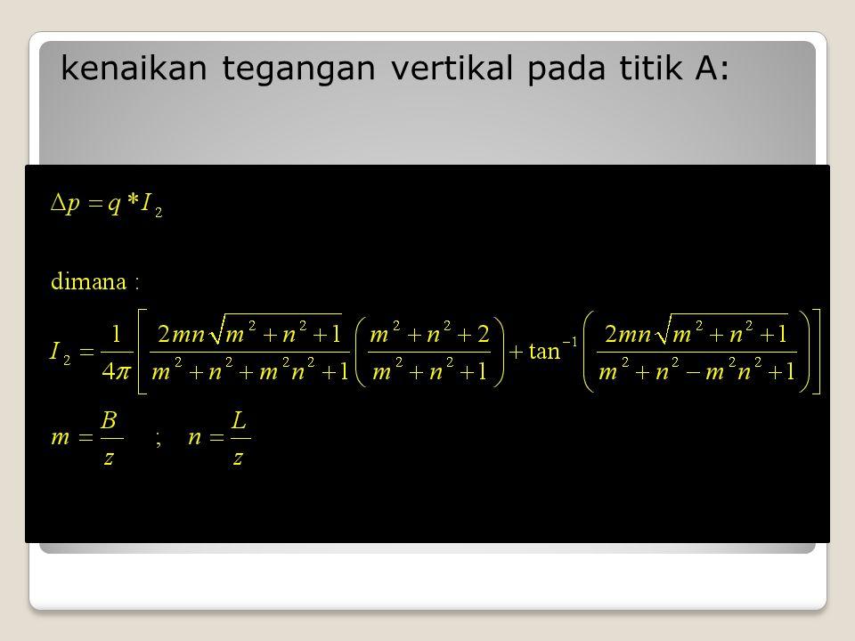 kenaikan tegangan vertikal pada titik A: