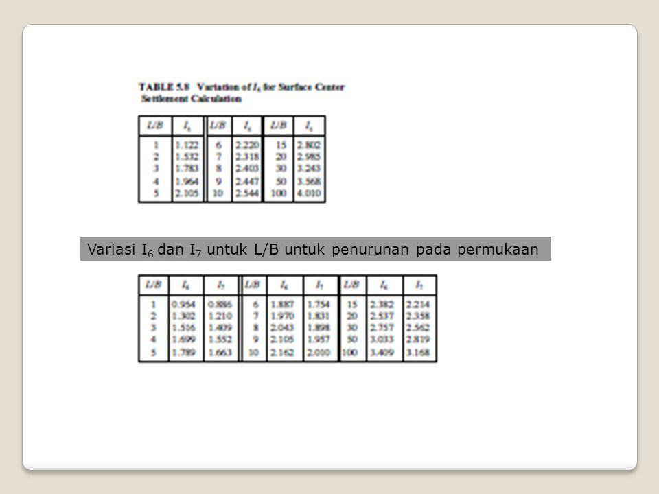 Variasi I6 dan I7 untuk L/B untuk penurunan pada permukaan