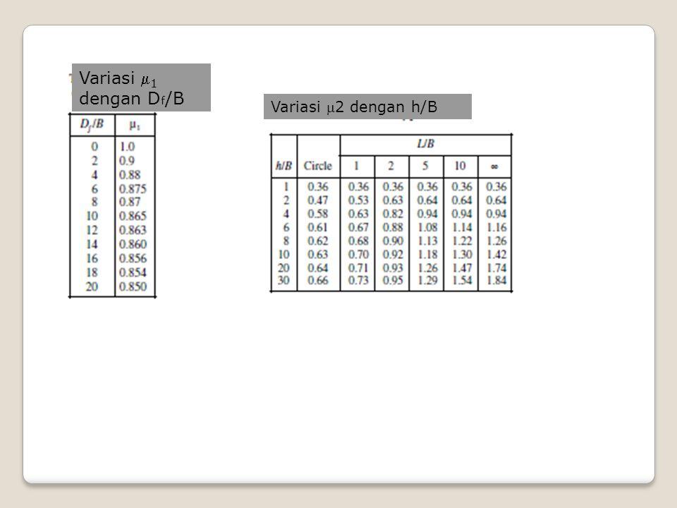 Variasi 1 dengan Df/B Variasi 2 dengan h/B