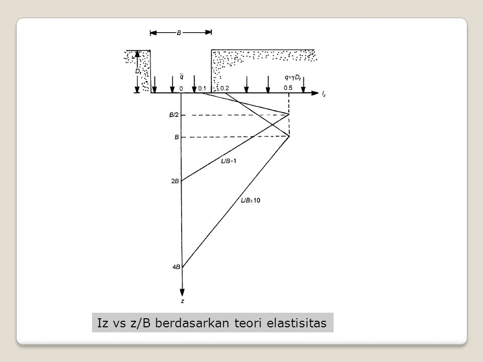 Iz vs z/B berdasarkan teori elastisitas