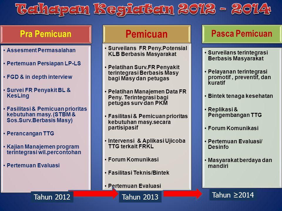 Tahapan Kegiatan 2012 - 2014 Pemicuan Pra Pemicuan Pasca Pemicuan