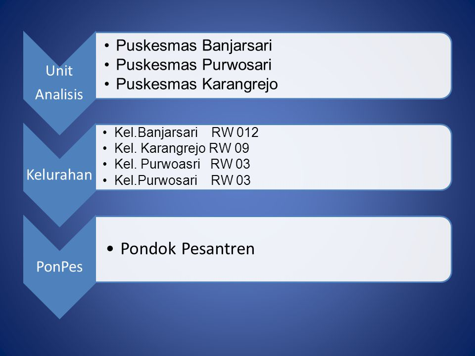 Pondok Pesantren Unit Analisis Puskesmas Banjarsari