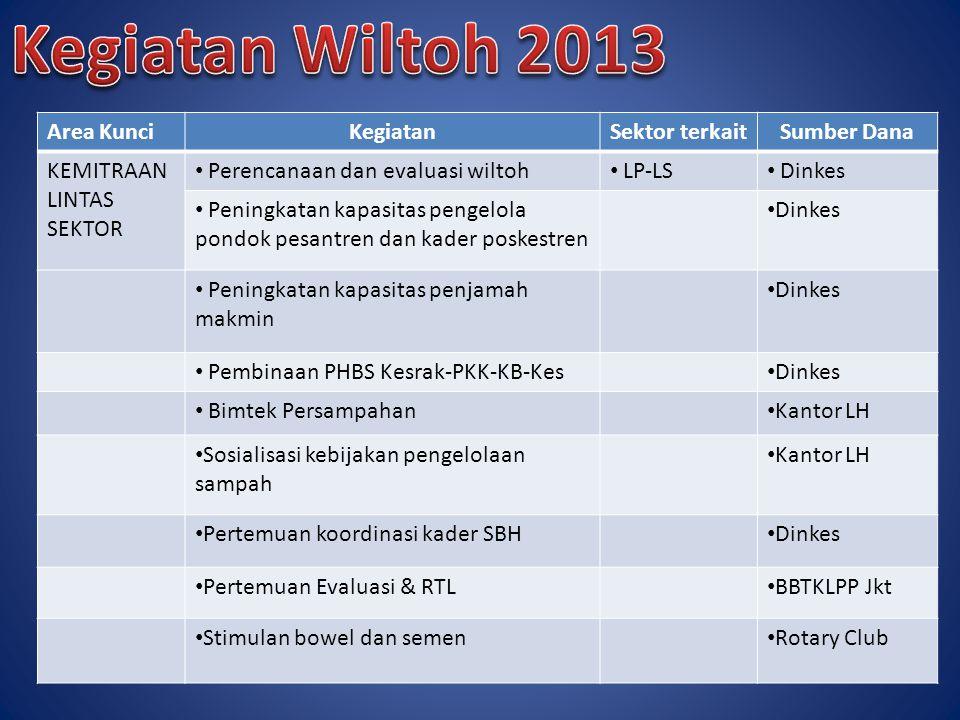 Kegiatan Wiltoh 2013 Area Kunci Kegiatan Sektor terkait Sumber Dana