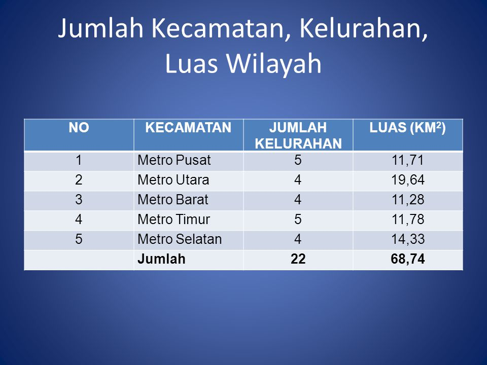 Jumlah Kecamatan, Kelurahan, Luas Wilayah