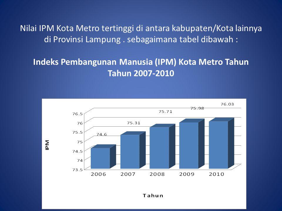 Nilai IPM Kota Metro tertinggi di antara kabupaten/Kota lainnya di Provinsi Lampung .