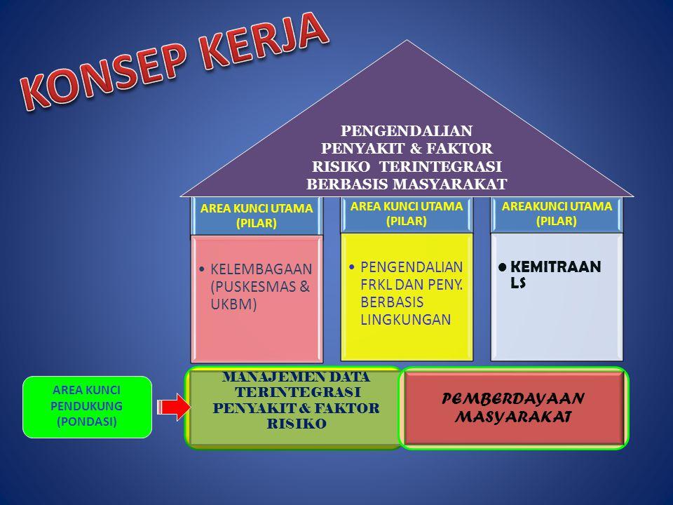 AREA KUNCI UTAMA (PILAR) AREAKUNCI UTAMA (PILAR)