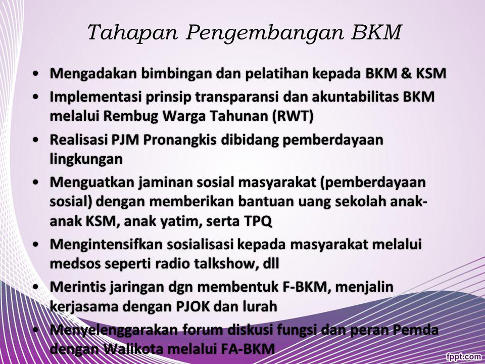 Tahapan Pengembangan BKM