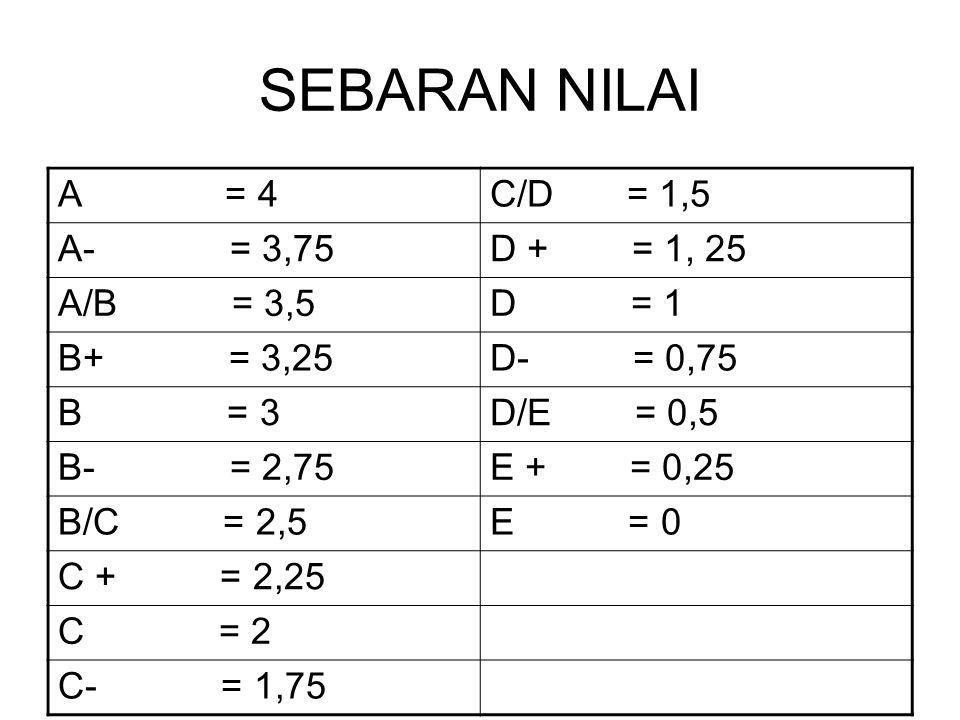 SEBARAN NILAI A = 4 C/D = 1,5 A- = 3,75 D + = 1, 25 A/B = 3,5 D = 1