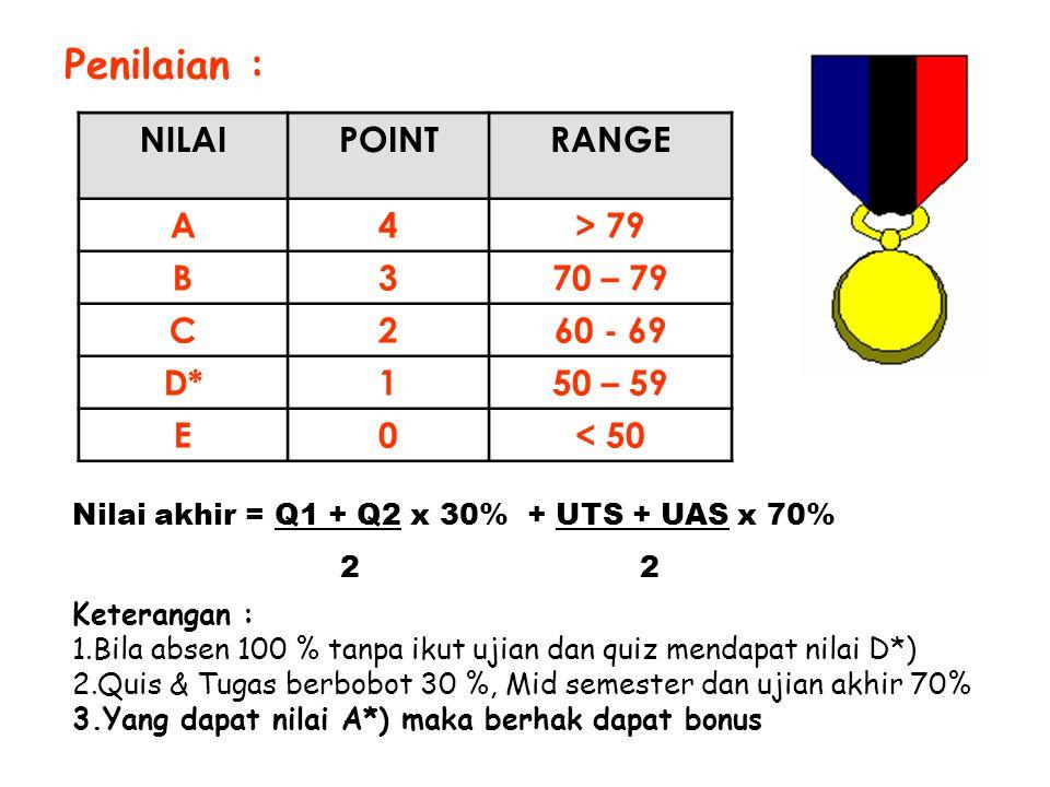 Penilaian : NILAI POINT RANGE A 4 > 79 B 3 70 – 79 C 2 60 - 69 D* 1