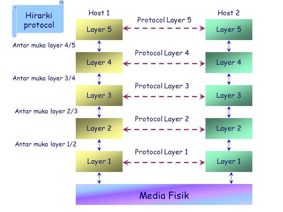 Media Fisik Hirarki protocol Host 1 Host 2 Protocol Layer 5 Layer 5
