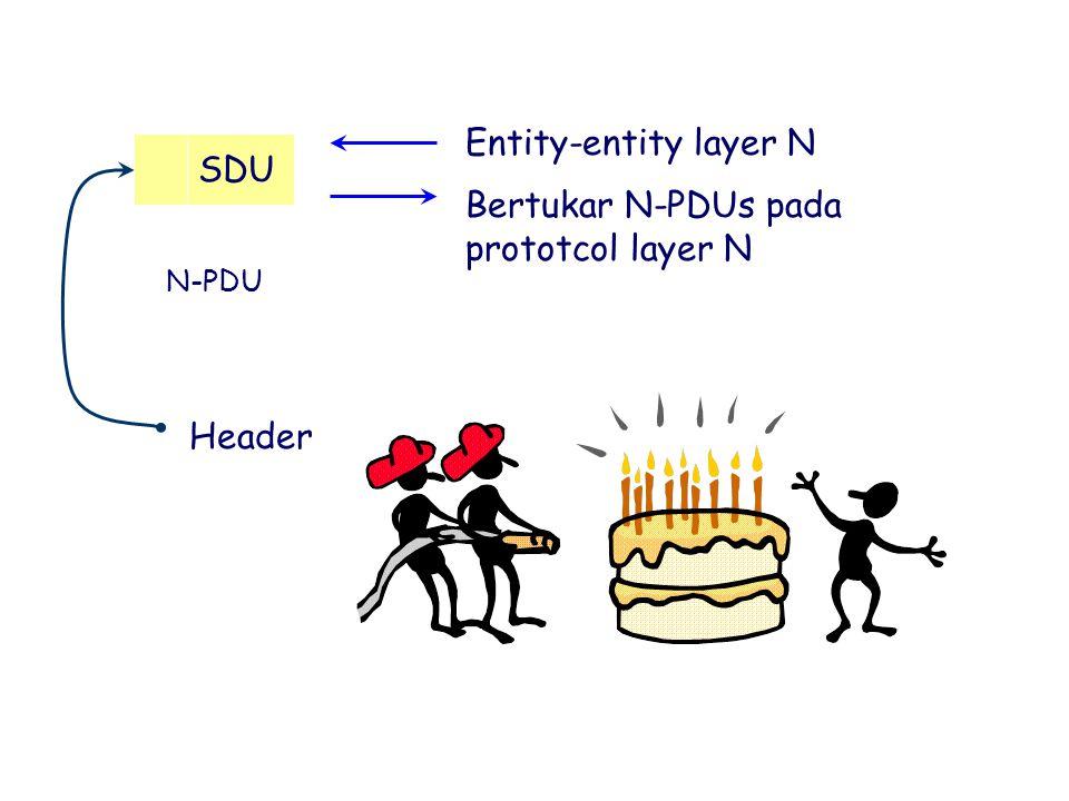 Bertukar N-PDUs pada prototcol layer N