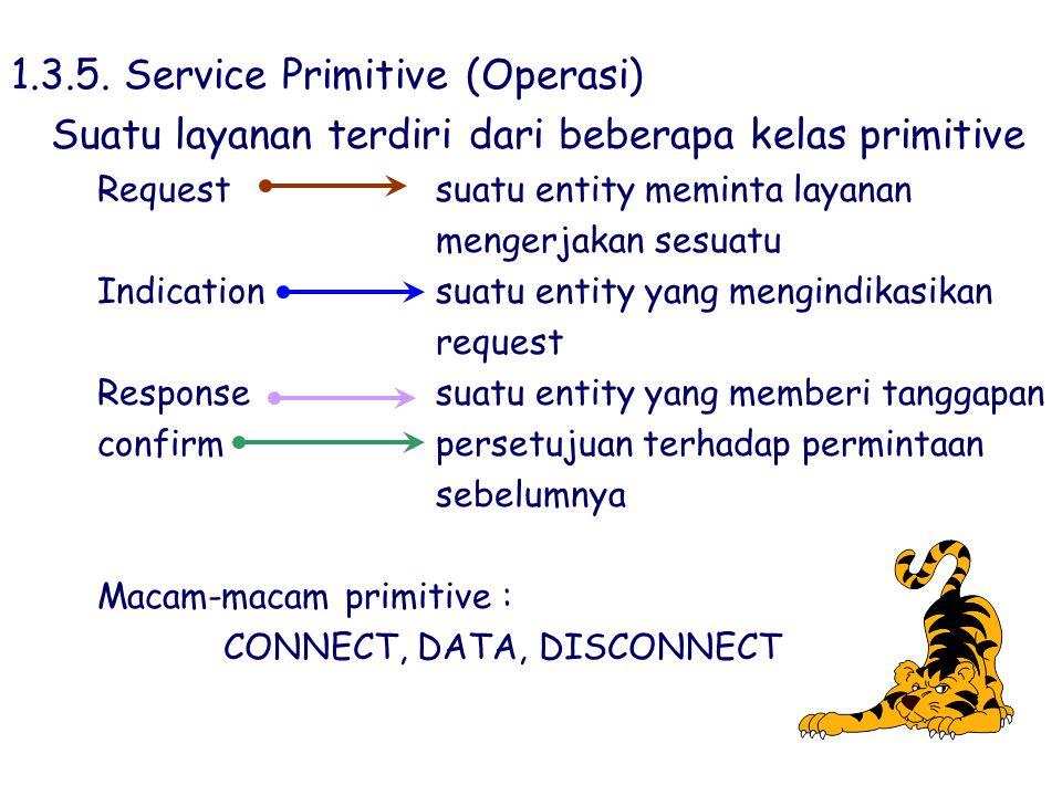 1.3.5. Service Primitive (Operasi)