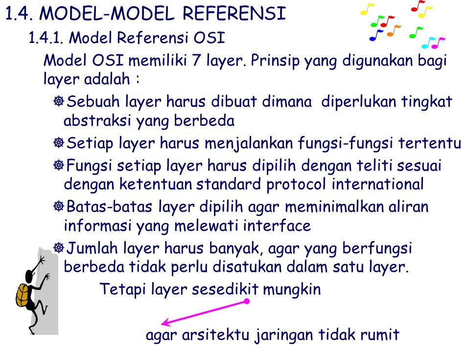 1.4. MODEL-MODEL REFERENSI