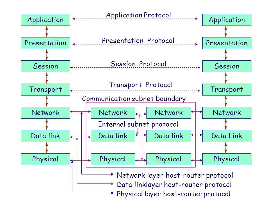 Presentation Protocol Presentation Presentation