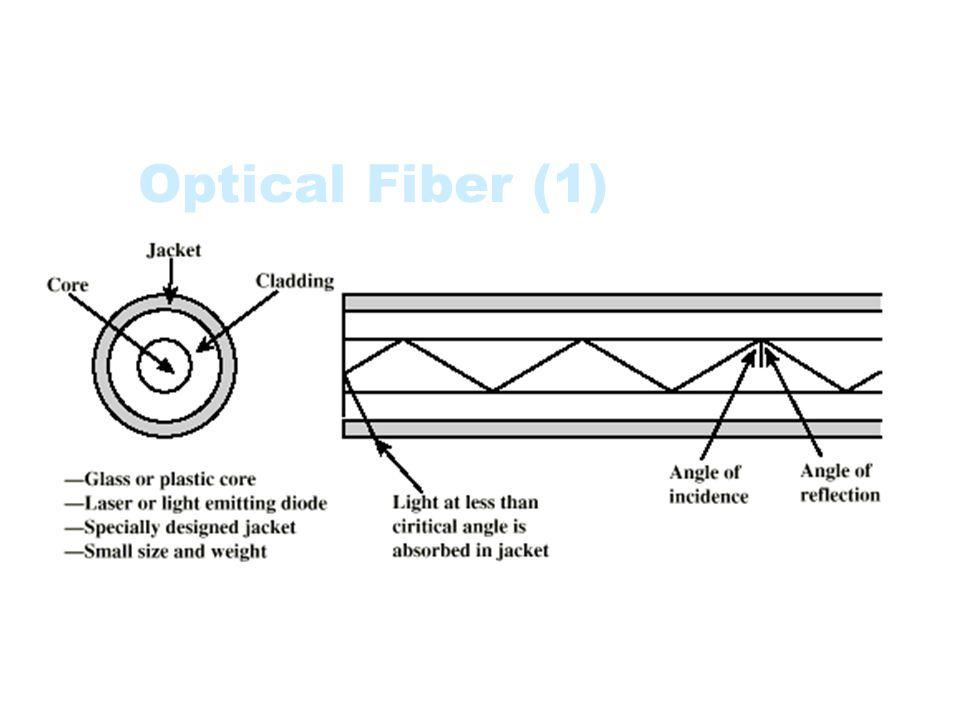 Optical Fiber (1)