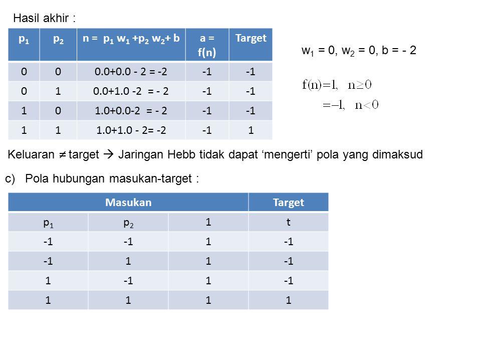 Hasil akhir : p1. p2. n = p1 w1 +p2 w2+ b. a = f(n) Target. 0.0+0.0 - 2 = -2. -1. 1. 0.0+1.0 -2 = - 2.