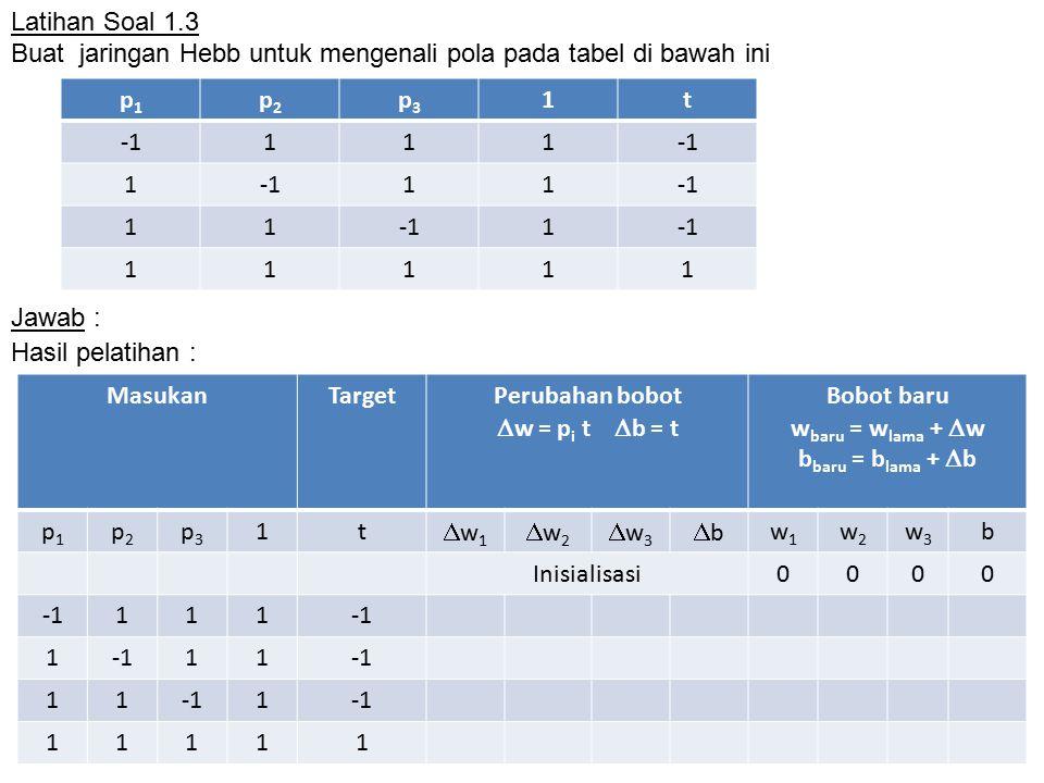 Latihan Soal 1.3 Buat jaringan Hebb untuk mengenali pola pada tabel di bawah ini. p1. p2. p3. 1.
