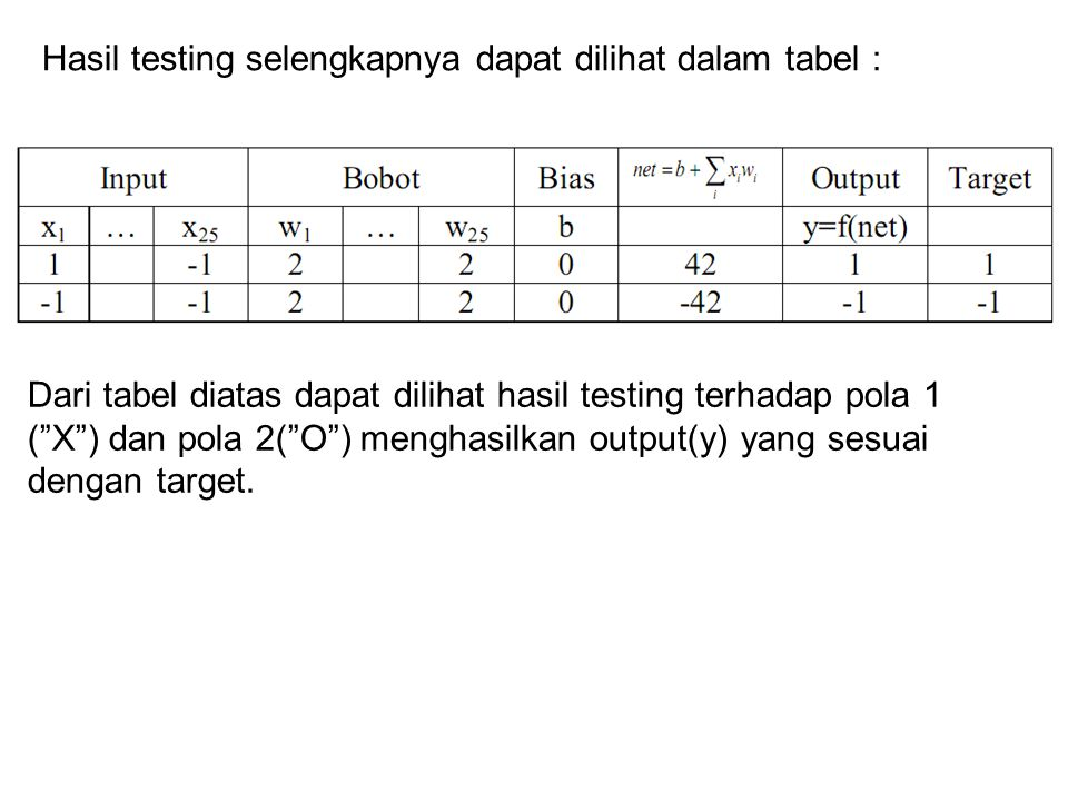 Hasil testing selengkapnya dapat dilihat dalam tabel :