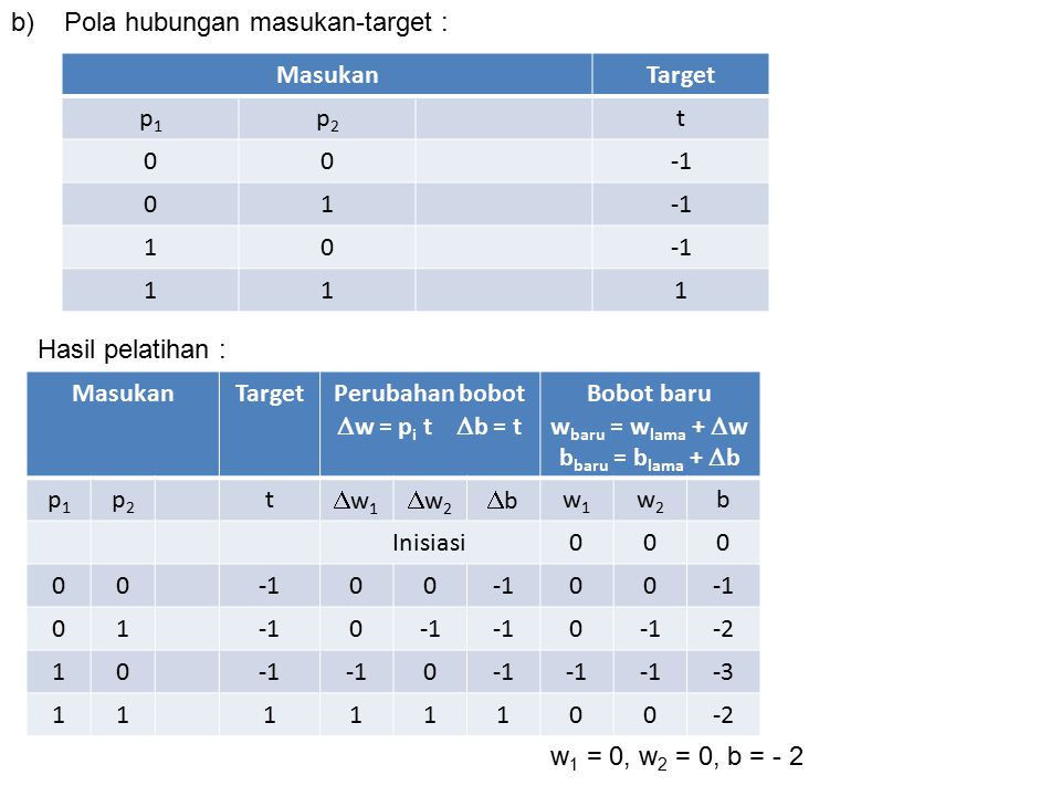 b) Pola hubungan masukan-target : Masukan. Target. p1. p2. t. -1. 1. Hasil pelatihan : Masukan.