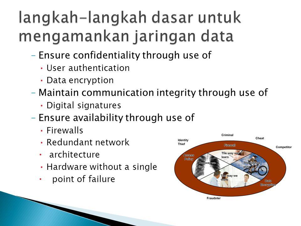 langkah-langkah dasar untuk mengamankan jaringan data