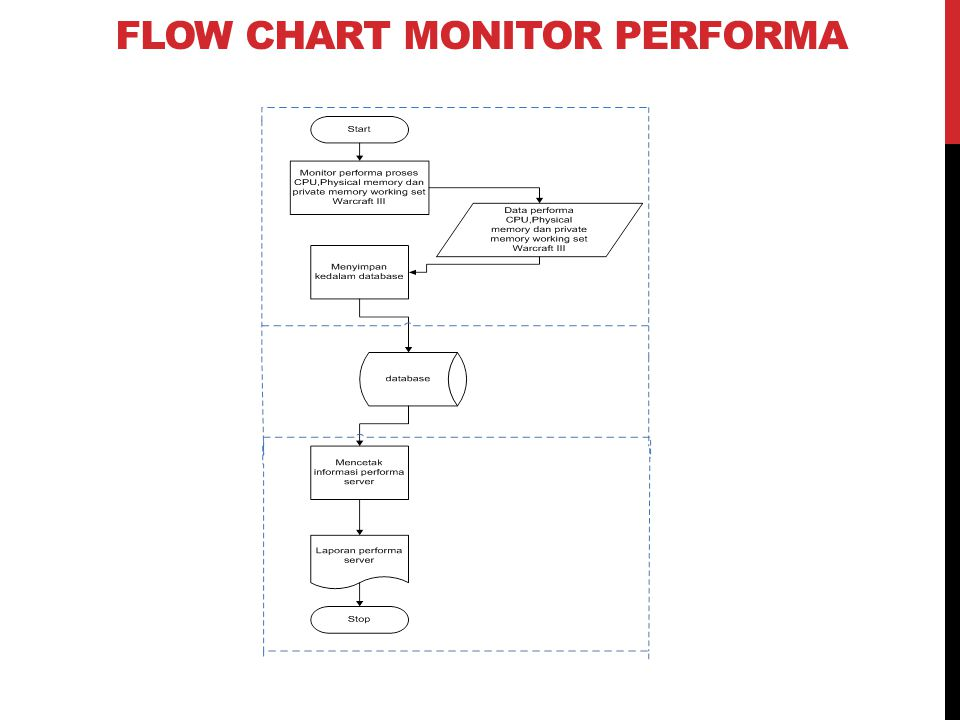 FLOW CHART MONITOR PERFORMA