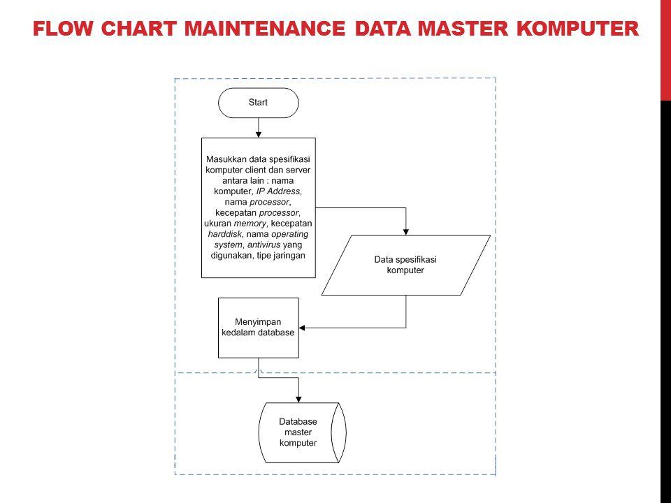 FLOW CHART MAINTENANCE DATA MASTER KOMPUTER