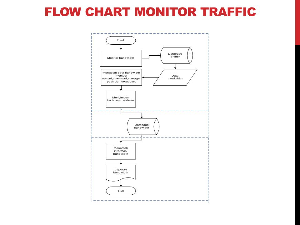 FLOW CHART MONITOR TRAFFIC