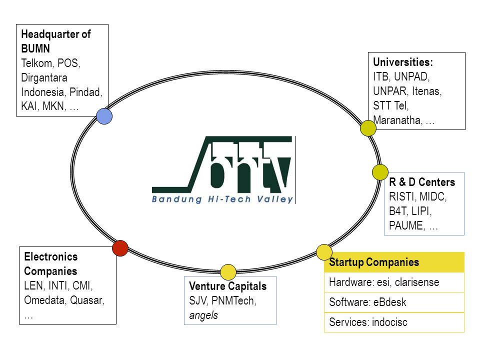 Headquarter of BUMN Telkom, POS, Dirgantara Indonesia, Pindad, KAI, MKN, …