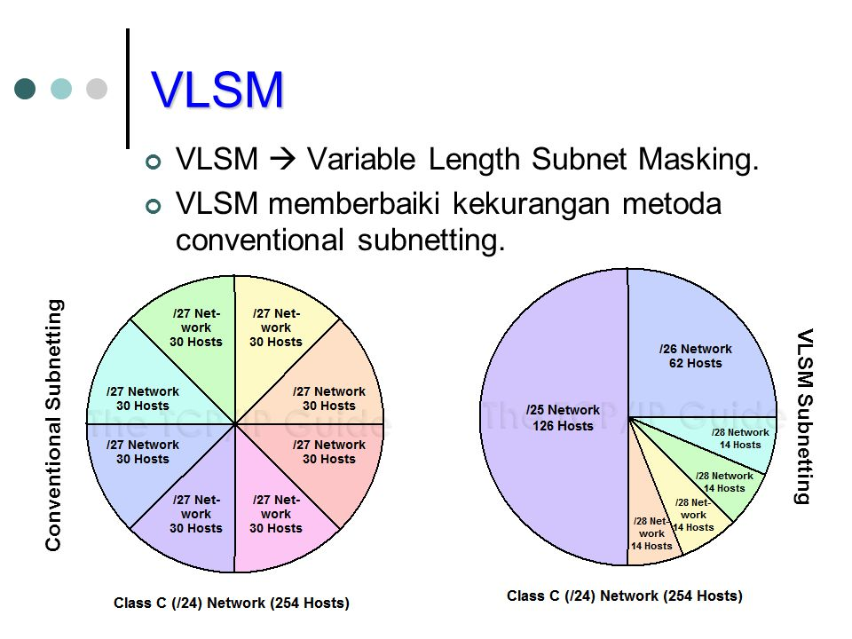 variable length subnet mask to further
