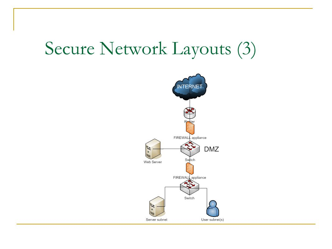 Secure Network Layouts (3)‏