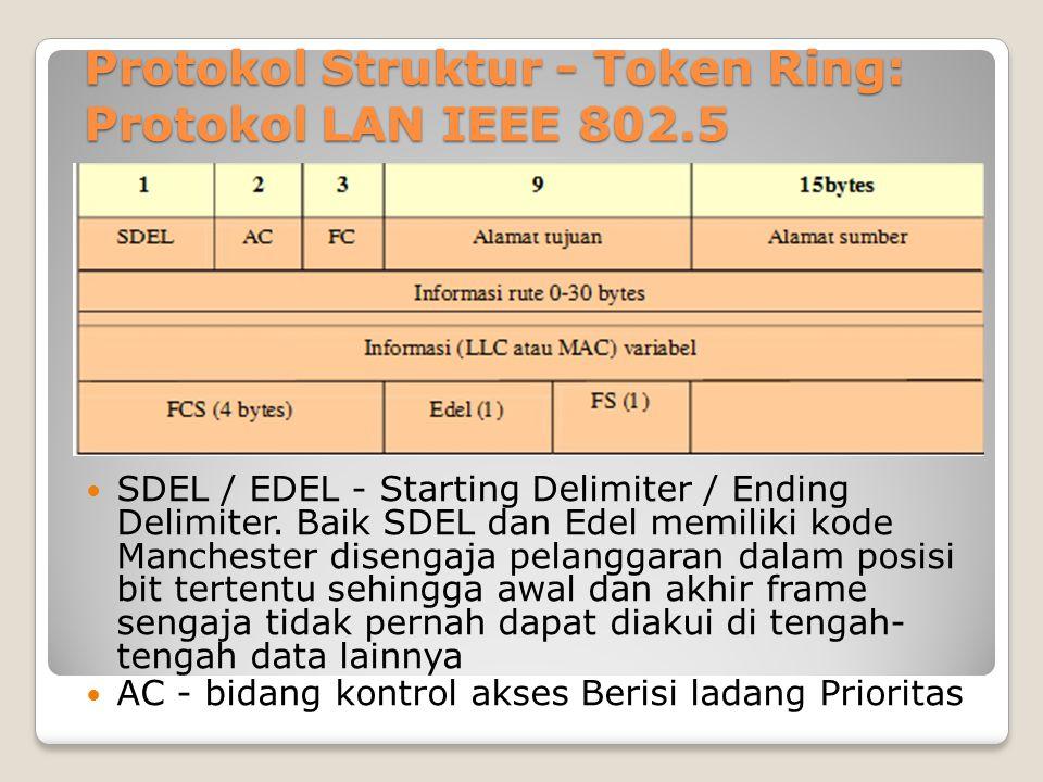 Protokol Struktur - Token Ring: Protokol LAN IEEE 802.5