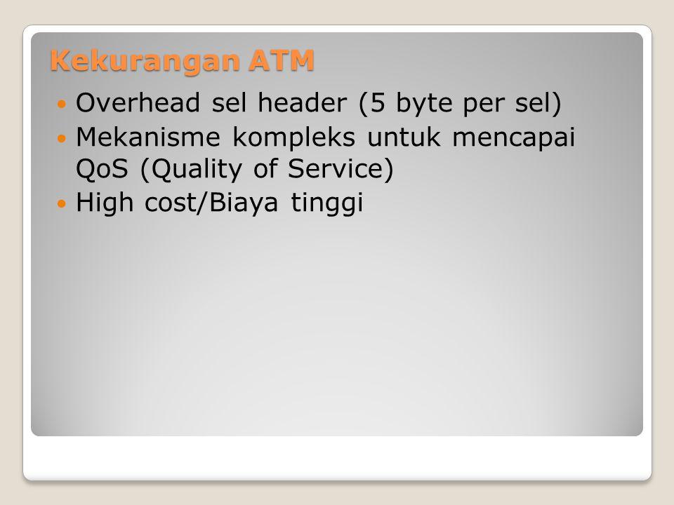 Kekurangan ATM Overhead sel header (5 byte per sel)
