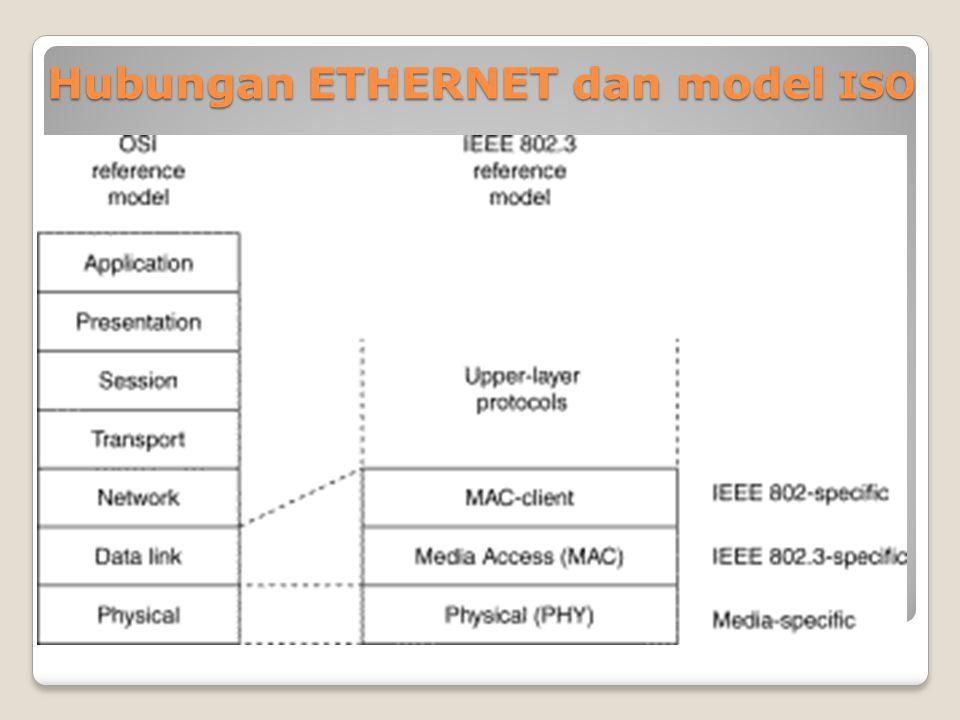 Hubungan ETHERNET dan model ISO