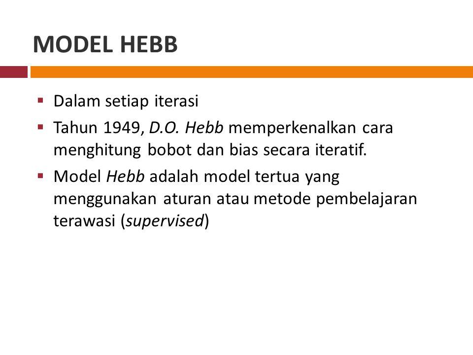 MODEL HEBB Dalam setiap iterasi