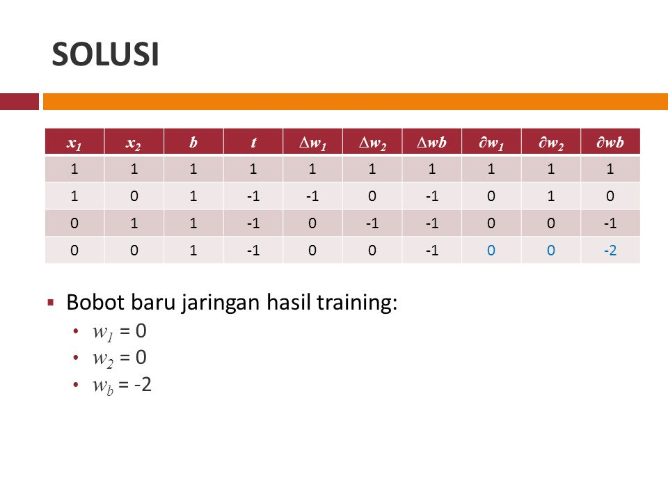 SOLUSI Bobot baru jaringan hasil training: w1 = 0 w2 = 0 wb = -2 x1 x2