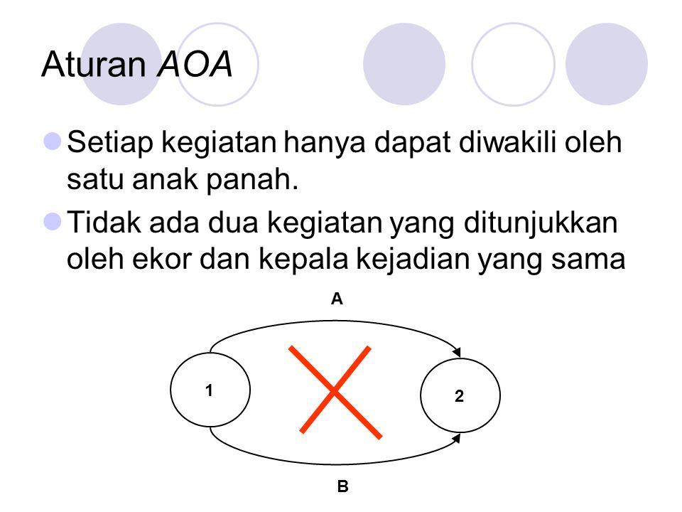 Aturan AOA Setiap kegiatan hanya dapat diwakili oleh satu anak panah.