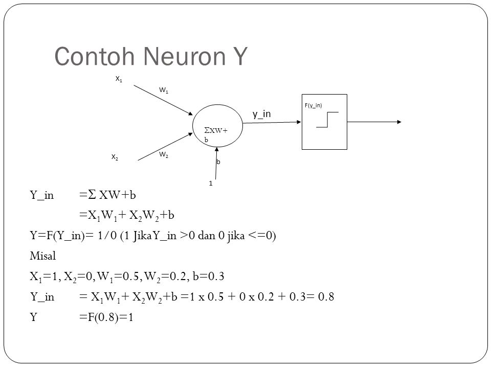 Contoh Neuron Y XW+b. X1. X2. W1. W2. 1. b. y_in. F(y_in)
