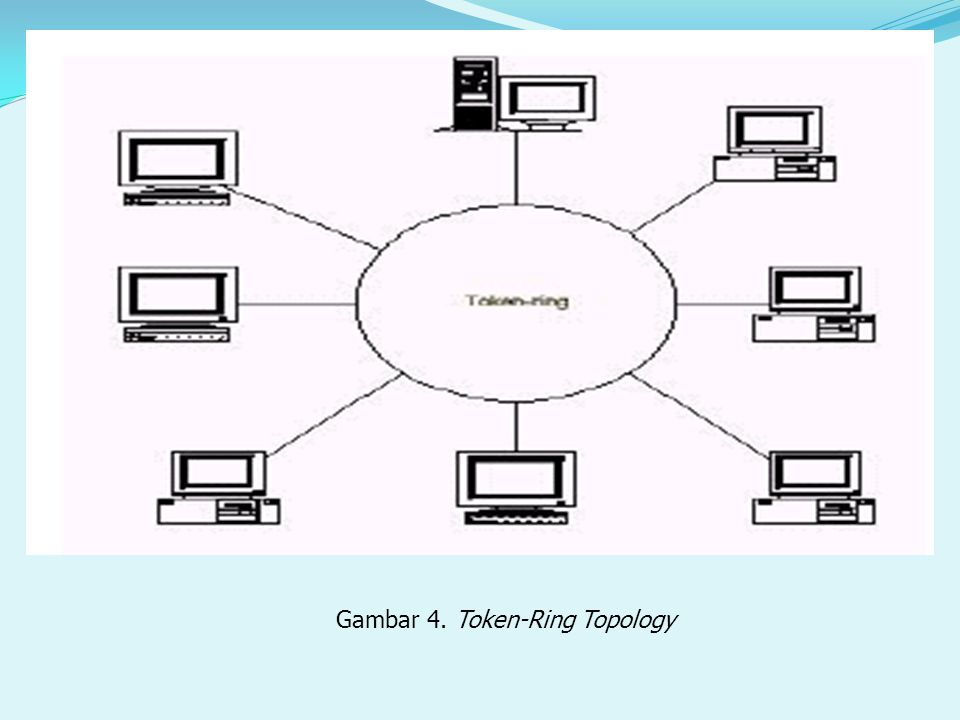 Gambar 4. Token-Ring Topology