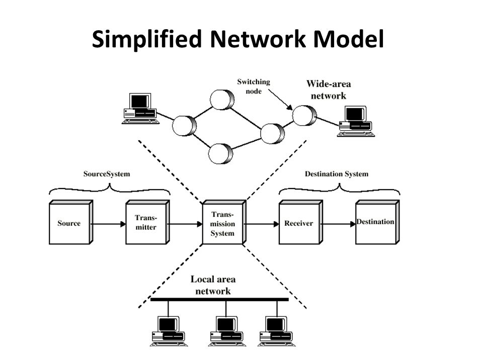 Simplified Network Model