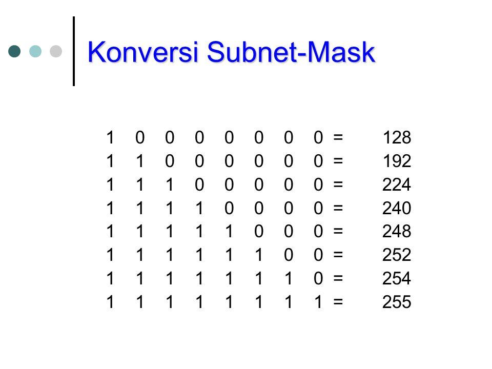 Konversi Subnet-Mask 1 0 0 0 0 0 0 0 = 128 1 1 0 0 0 0 0 0 = 192