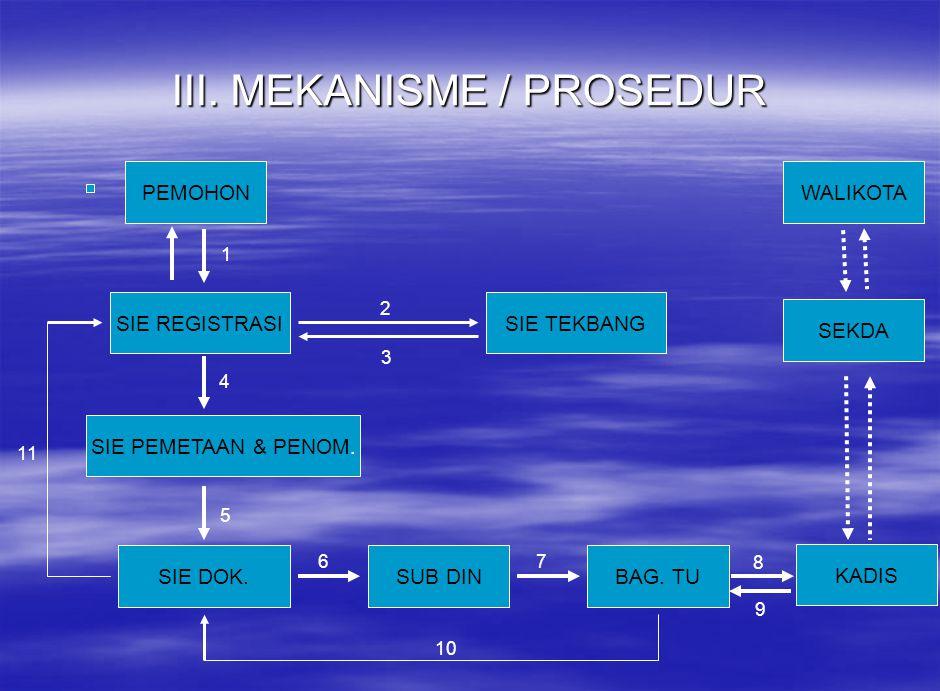 III. MEKANISME / PROSEDUR