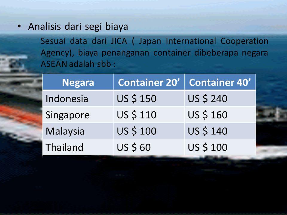 Negara Container 20' Container 40'