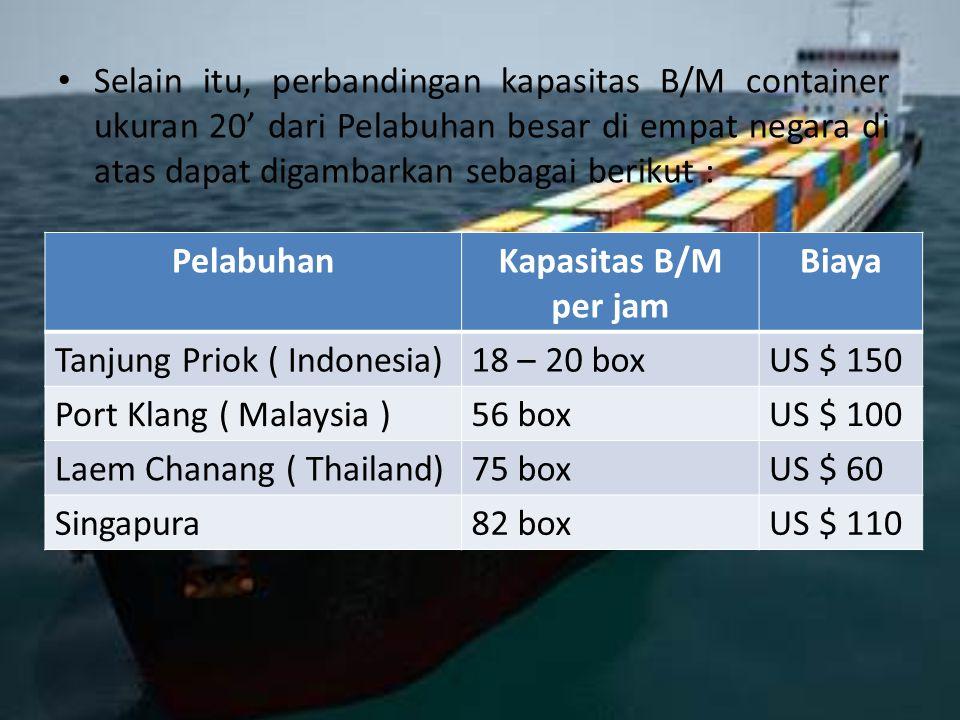 Selain itu, perbandingan kapasitas B/M container ukuran 20' dari Pelabuhan besar di empat negara di atas dapat digambarkan sebagai berikut :