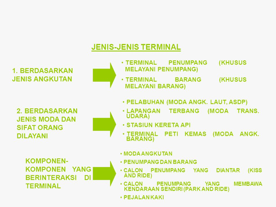 JENIS-JENIS TERMINAL 1. BERDASARKAN JENIS ANGKUTAN