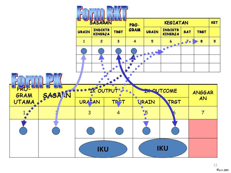 Form RKT Form PK IKU IKU SASARN PRO-GRAM UTAMA IK OUTPUT IK OUTCOME