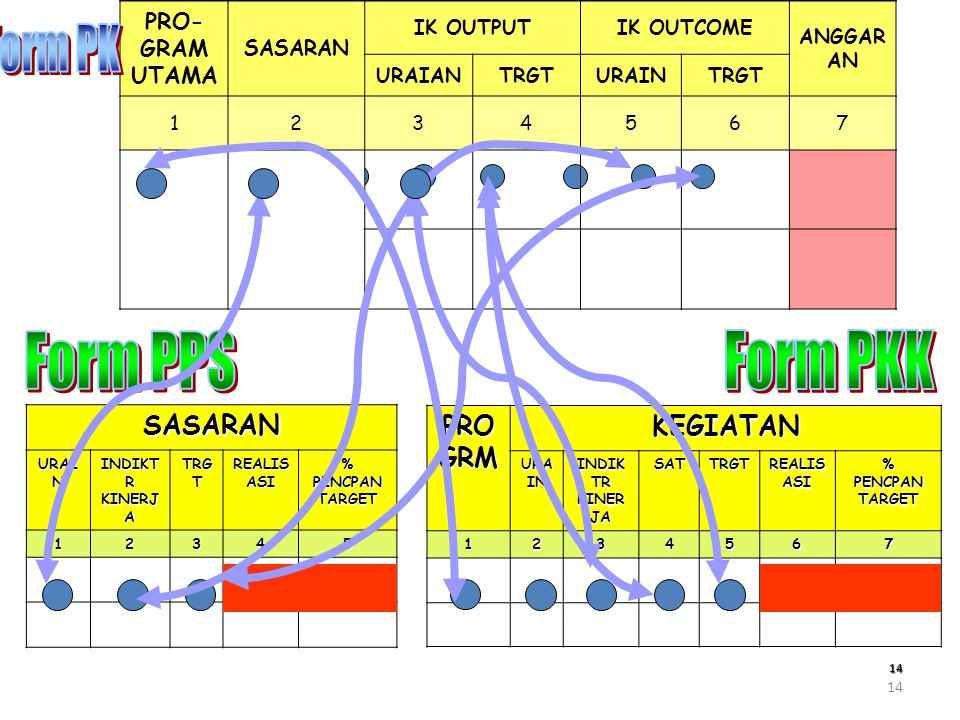 Form PK Form PPS Form PKK SASARAN PROGRM KEGIATAN PRO-GRAM UTAMA