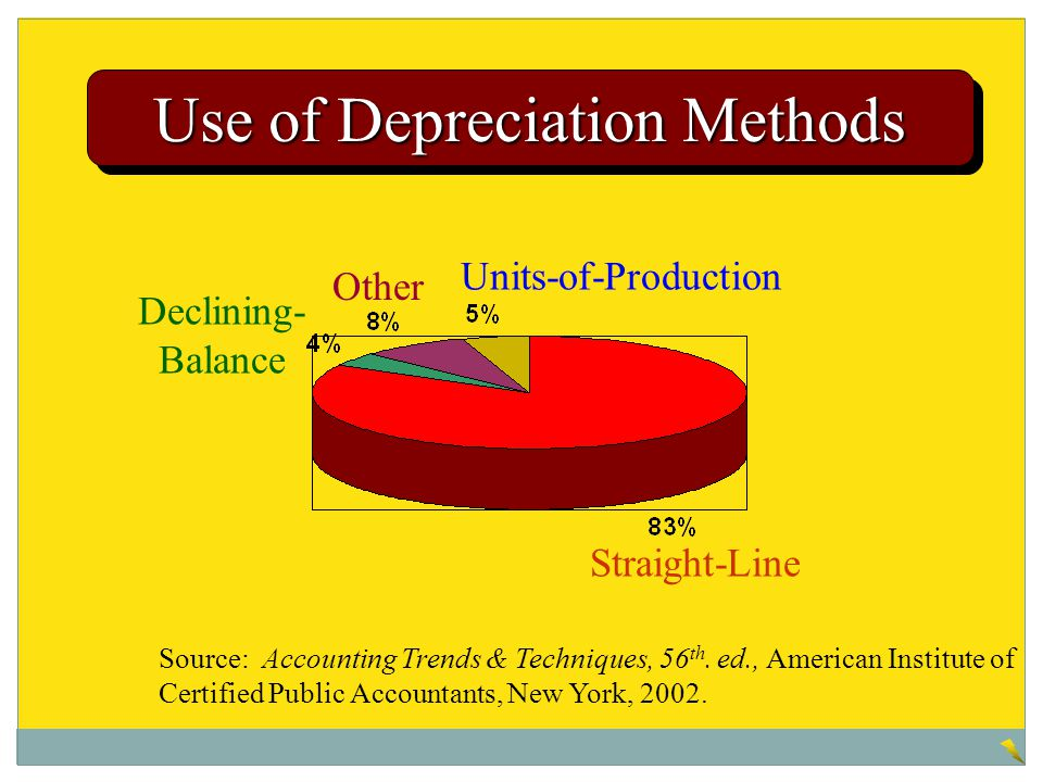 Use of Depreciation Methods
