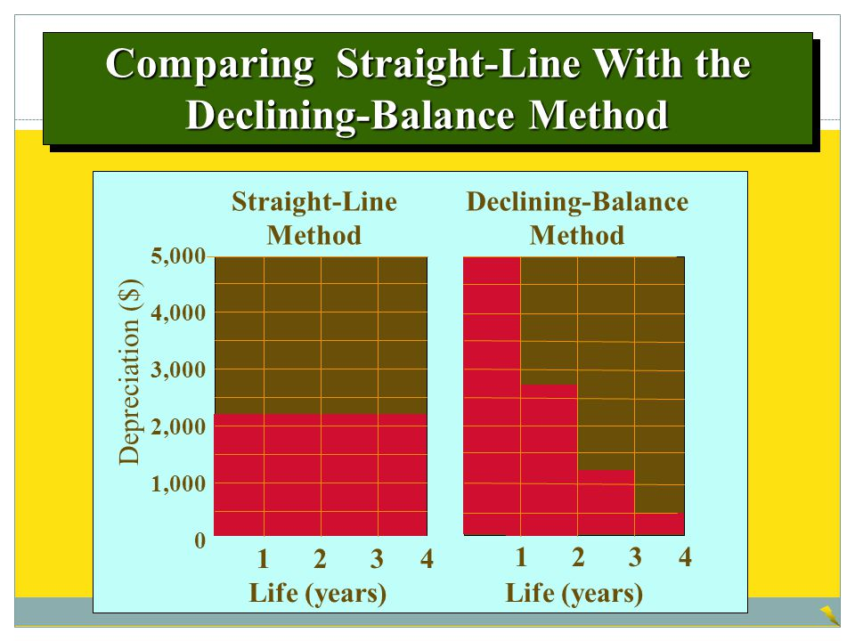 Comparing Straight-Line With the Declining-Balance Method