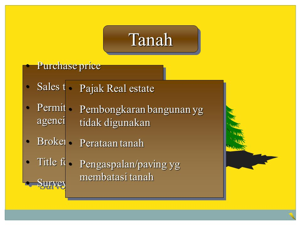 Tanah Purchase price Sales taxes Permits from government agencies