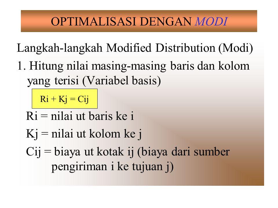 Tabel 2: Contoh Kasus Transportasi Standar